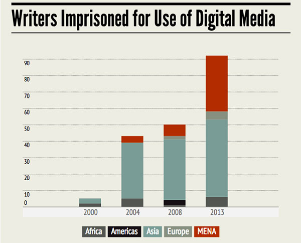 Rise of Digital Repression Graphic