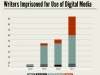 Rise of Digital Repression Graphic